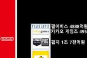 【悲報】韓国人「任天堂VS韓国ゲーム界大手連合の売り上げを比較した結果‥」→「Kゲーム会社が束に成っても勝てませんね」 韓国の反応