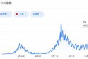 日本「コロナ感染者が計10万人突破」海外「アメリカの1日の数字なんだが?」