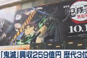 外国人「鬼滅の刃が日本歴代3位の興行収入になっちゃってる…」