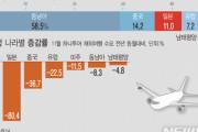 韓国人「もう不買は嫌だ!日本に行く!」11月の日本への出国者数が増加、旅行不買が停滞傾向=韓国の反応