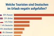 【海外の反応】ドイツ人「これがドイツで嫌われている観光客ランキングだ」