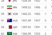 中国の反応「日本はW杯の常連だぞ」日本代表の合計市場価格の高さに中国人脱帽