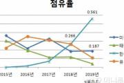 韓国紙「日本で韓国産のアレが大流行し、中毒者が続出!」→韓国人「日本よ、不買はどうした?w」=韓国の反応
