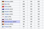 外国人「オリンピックの累計メダル数が200以上の国だけ集まれー」