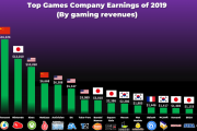 韓国人「韓国のゲームvs日本のゲーム、海外売上高を比較した悲しい結果がこれ…」