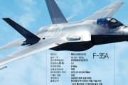 """韓国紙「空軍F35機、機関砲は """"こけおどし砲"""" ... 導入後、実弾は一度も買った事ない」韓国の反応"""