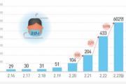 韓国内コロナ感染者数602人、死亡6人…16ヶ月の幼児も感染=韓国の反応