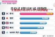 韓国人「和食は塩辛くて、しょっぱい!」→「韓国人の方が日本人より塩分を摂って居る事が判明‥」 韓国の反応