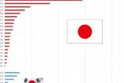 [速報]韓国人「韓国が日本に大敗北!」日本文化VS韓国文化の世界売上高2019度版がこちら‥ 韓国の反応
