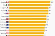 世界で最も信頼されているメイドイン○○ランキング【海外の反応】