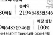 【韓国の反応】トヨタ 韓国で稼いだ219億ウォン ... 1ウォンも残さず本社に送金