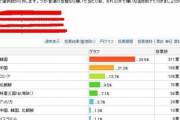 韓国人「日本が一番嫌いな国の順位」3位ロシア、2位中国、1位は?→「日本の嫌韓感情は昔と比べて悪化している‥」 韓国の反応
