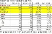 韓国人「また日本が世界一に!」電気自動車バッテリーシェアでパナソニックが1位復帰、Kバッテリーはトップ5を維持 韓国の反応