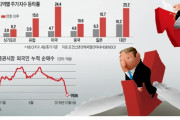 グローバル証券市場で「韓国疎外現象」が発生、韓国不信が高まり、外国人投資家が台湾株式へ流れる=韓国の反応