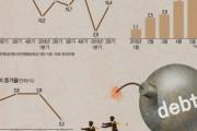 「韓国経済が暴亡しそうだ‥」韓国で家計負債が急増!消費萎縮に成長率の追加下落の悪循環に、韓国経済が非常事態に! 韓国の反応