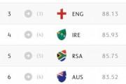 韓国人「ラグビー世界ランキングTOP10をご覧ください」何故日本が思ったより強いの? 韓国の反応